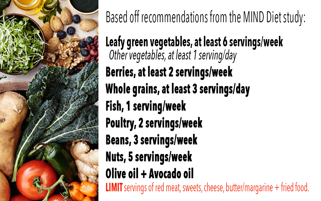 List of MIND Diet foods